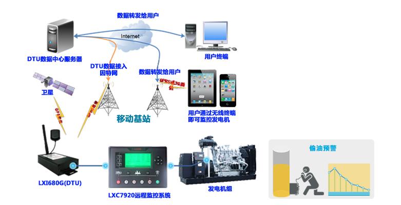 LIXISE移动通信基站发电机远程监控系统应用图 移动通信基站发电机远程监控系统,基本功能包含以下3特点: 1.手机远程监控,无人值守(缩短发电机维护人员与发电机之间的距离) 此系统基于GPRS手机网络,在发电机与用户计算机之间建立的数据通路,使得用户在离发电机千里之外的计算机旁就可以掌握发电机的运行状况。因为GPRS是手机网络,无线的性质决定了它比互联网覆盖广泛,所以此系统的触角可以延伸到某些互联网不能到达的特殊地理环境。 2.