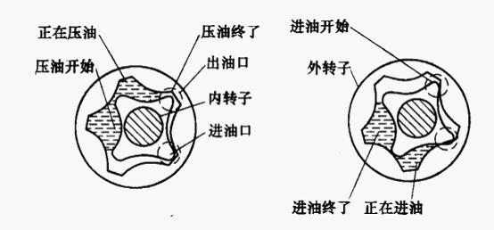 柴油发电机机油泵种类与构造及工作原理?