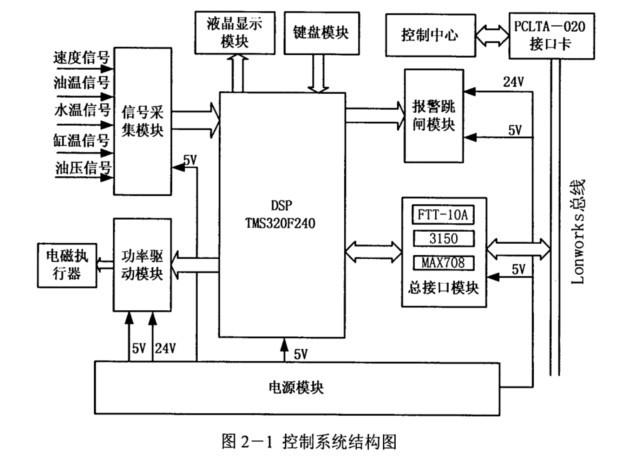 柴油发电机智能控制器系统结构